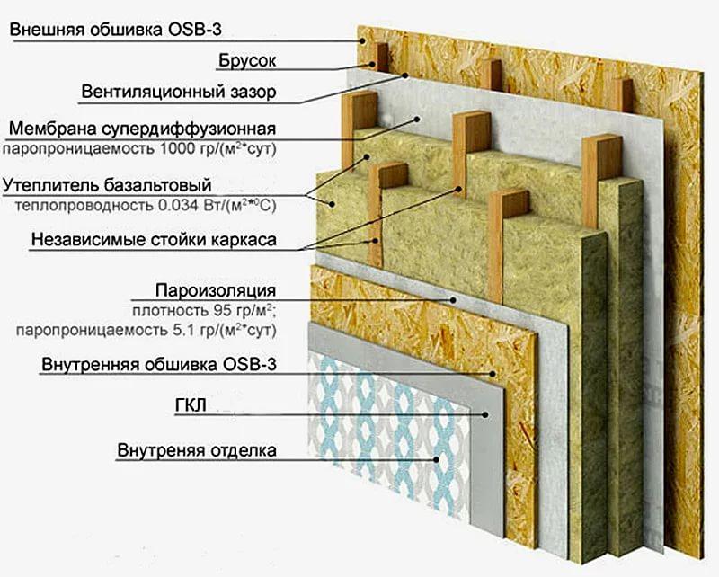 Каркасный дом по финской технологии пошаговая инструкция