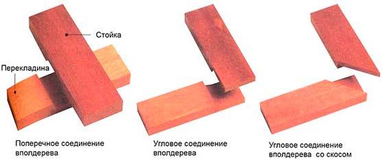 Обвязочный брус соединяется между собой в полдерева фото.