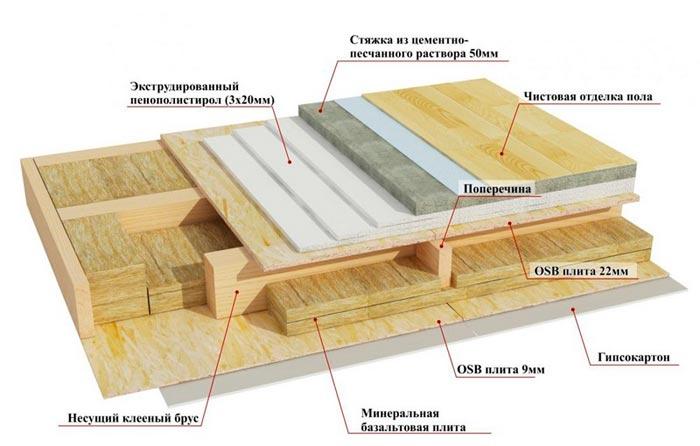 Утепление пола в деревянном доме снизу своими руками 34