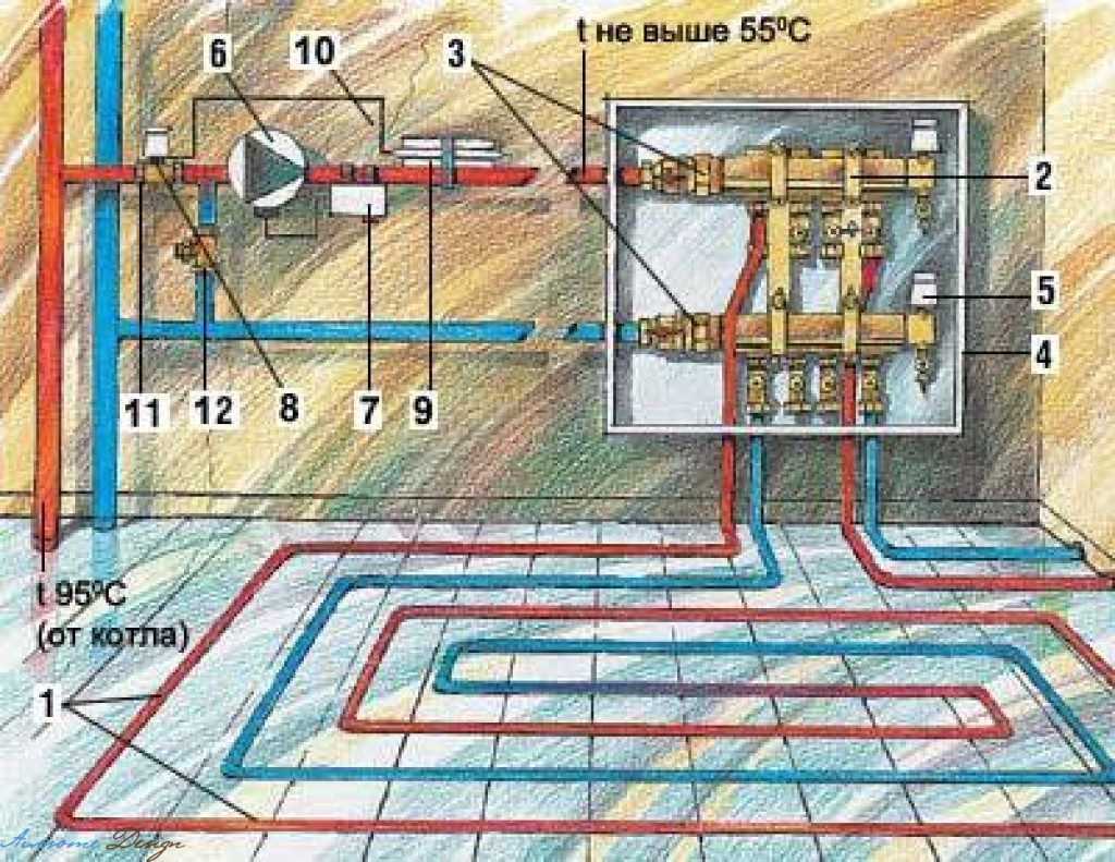 Функционирование системы обогрева на водной основе на фото.