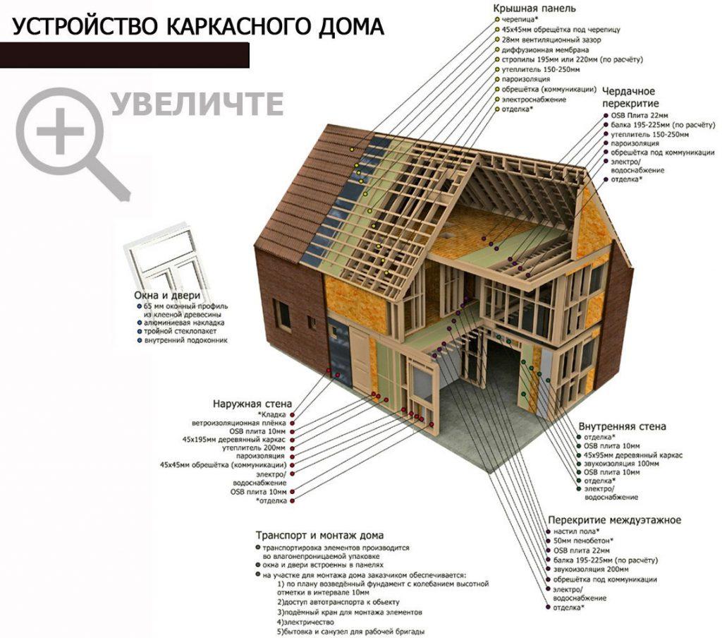 В разрезе обозначены основные узлы каркасного дома
