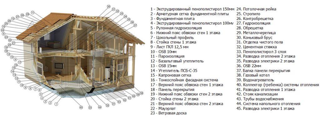 На схеме каркасного дома обозначены основные особенности.