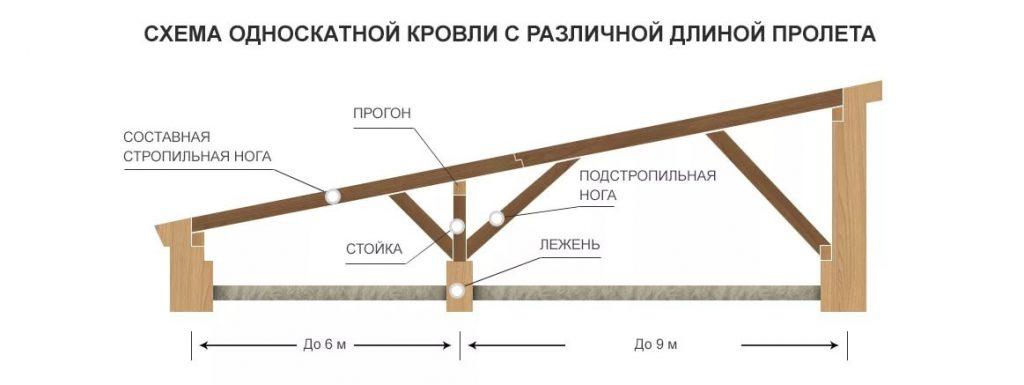 Схема устройства крыши на фото.