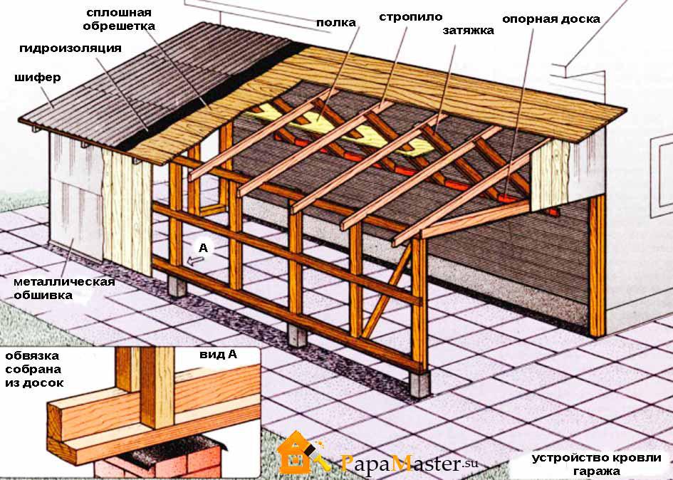 Пристрой односкатной крыши к дому на фото.