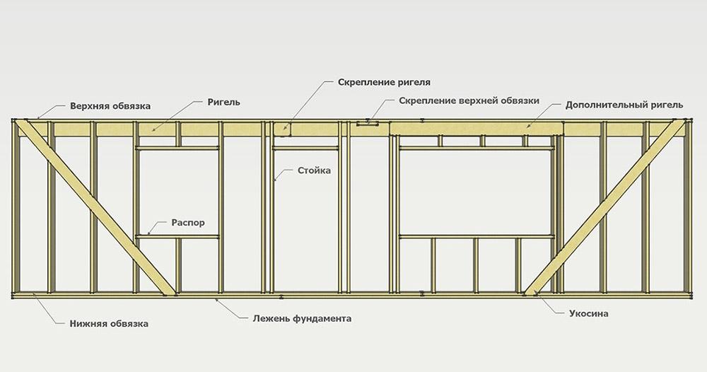 Стены каркасного дома пошаговое