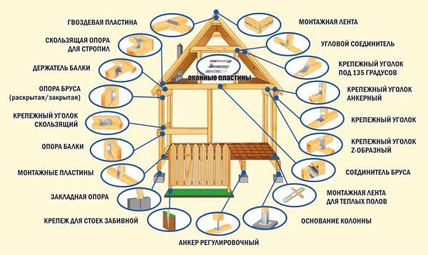 В каркасном домостроении применяют различные варианты крепления.