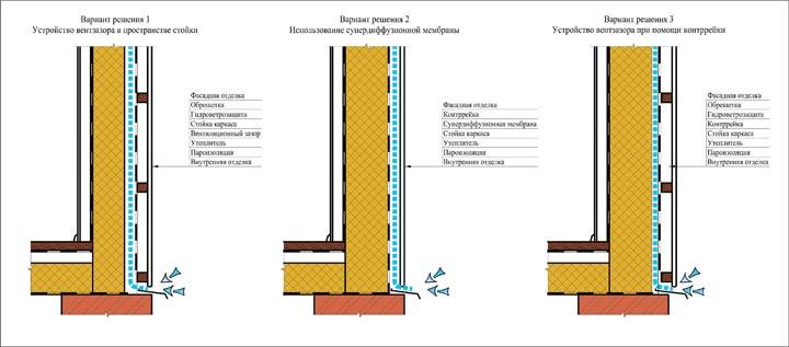 Какая толщина стен каркасного дома нужна для вентилируемого зазора.