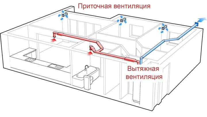 Устройство принудительной вентиляции в каркасном доме.