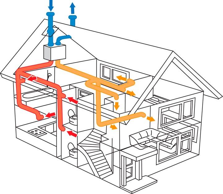 Как выглядит вариант системы вентиляции в каркасном доме.